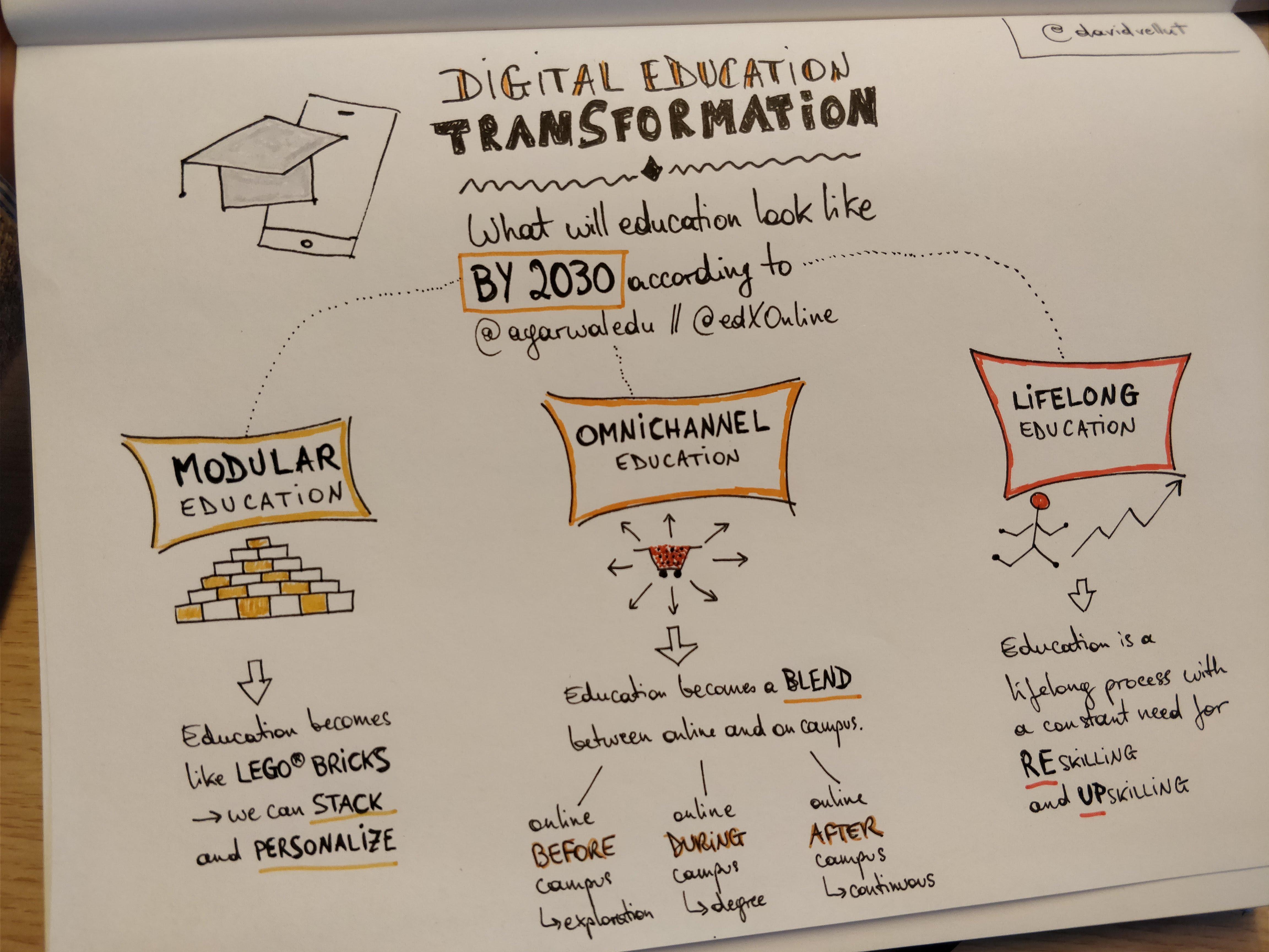Digital Education Transformation – Anant Agarwal edX