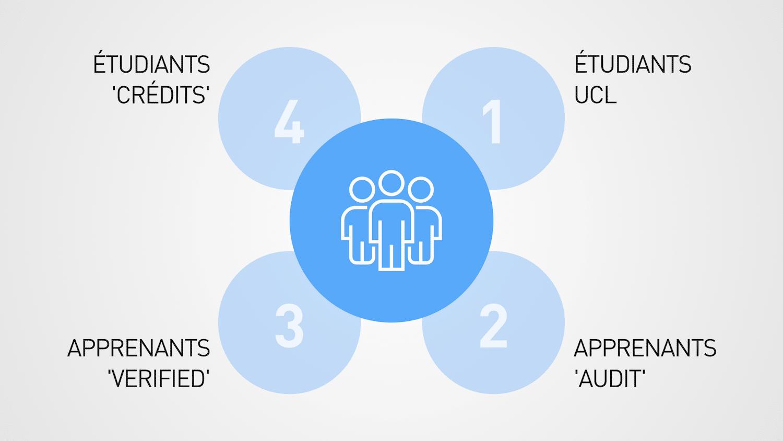 Public-cible MOOCs UCL