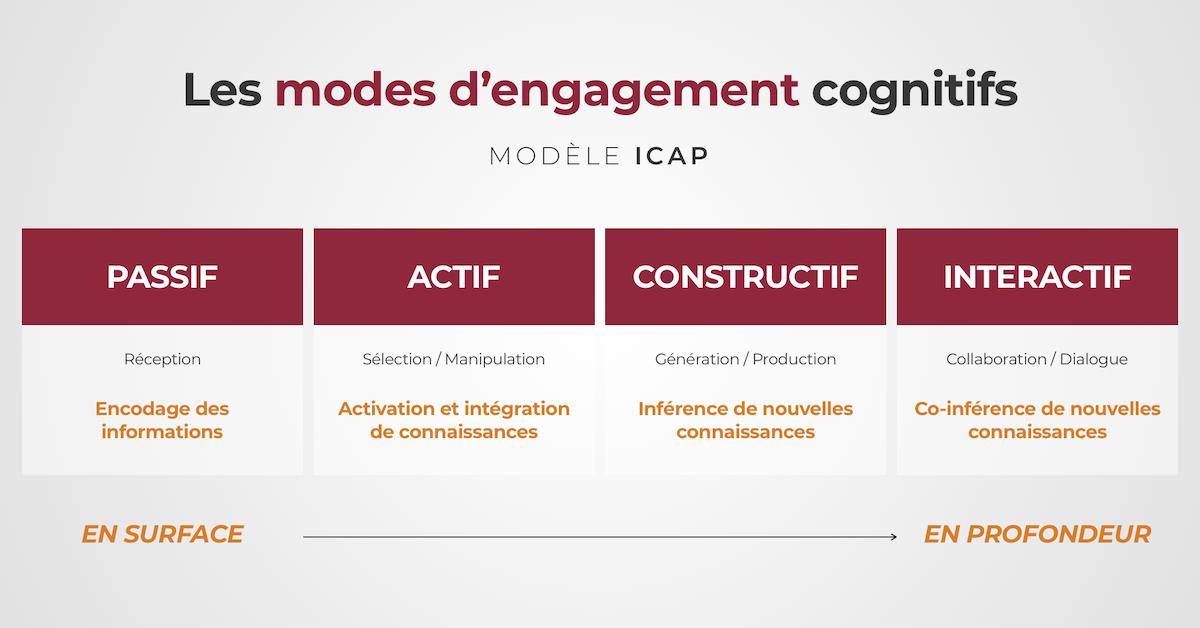 Lier apprentissage actif et engagement cognitif : le modèle ICAP de Michelene Chi | Louvain Learning Lab