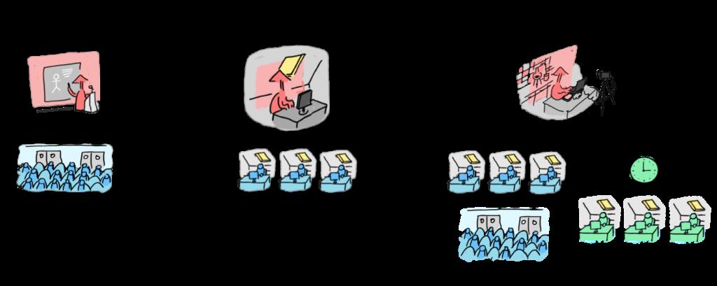 Trois illustrations des modalités de cours