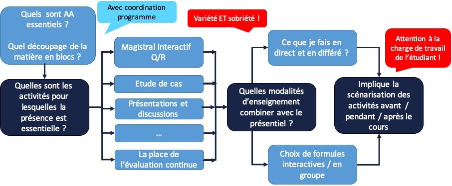 Schéma des questions pour guider la conception des activités et redonner du sens à la présence.