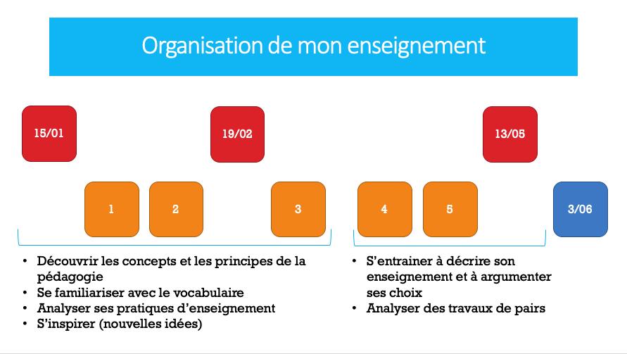 Schéma qui décrit l'articulation chronologique de modules en ligne et en classe dans un enseignement hybride