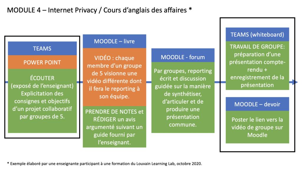 Diapositive PowerPoint de scénario d'un module d'enseignement hybride. Elle présente 4 colonnes assemblant des rectangles colorés présentés dans l'image précédente. Ces 4 colonnes représentent 4 activités que les étudiants doivent réaliser dans l'ordre proposé.